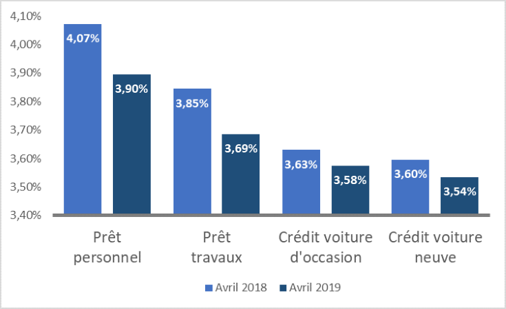 Graphique avril 2019